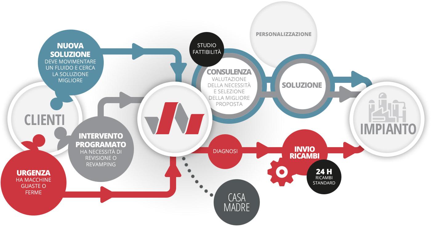 Approccio Archimede - Ciclo di vita di compressori e pompe industriali